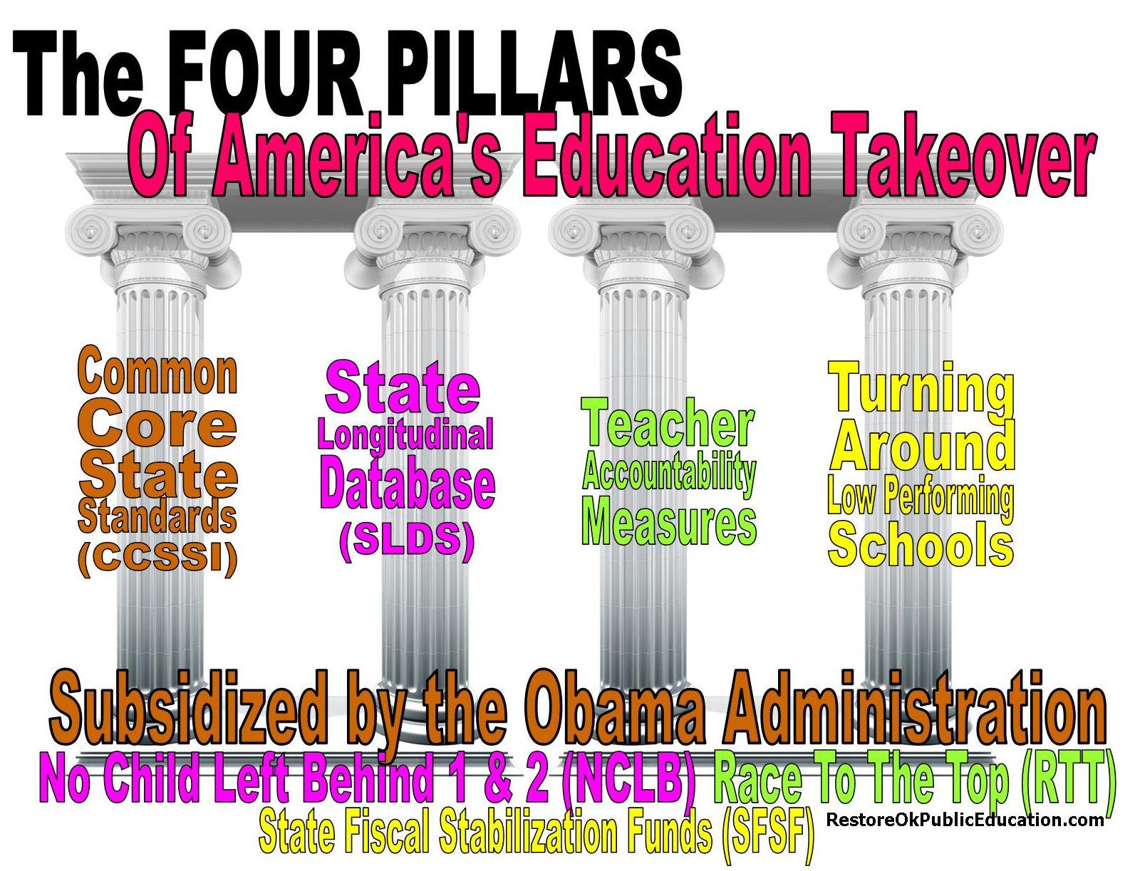 4 pillars of accountability