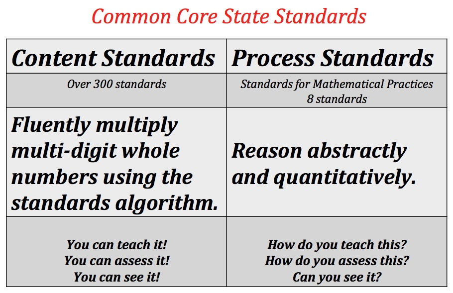Common Core State Standards for Mathematics: Does It Add Up or Down ...